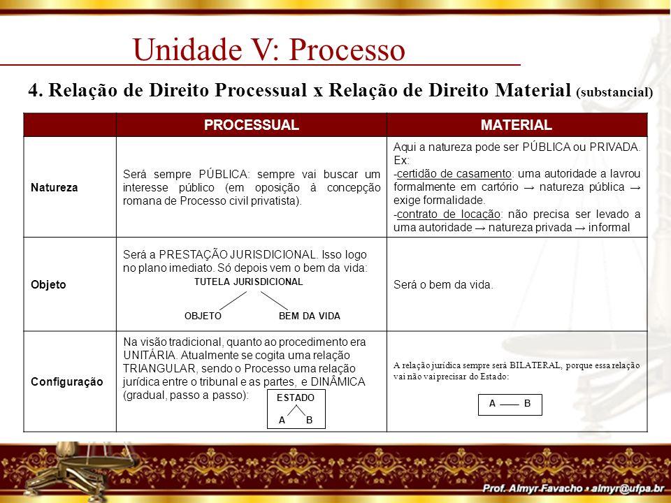 Unidade V: Processo 5.