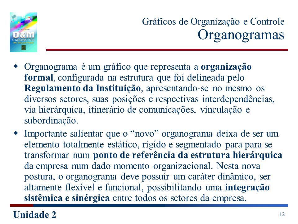 Unidade 2 12 Gráficos de Organização e Controle Organogramas Organograma é um gráfico que representa a organização formal, configurada na estrutura qu