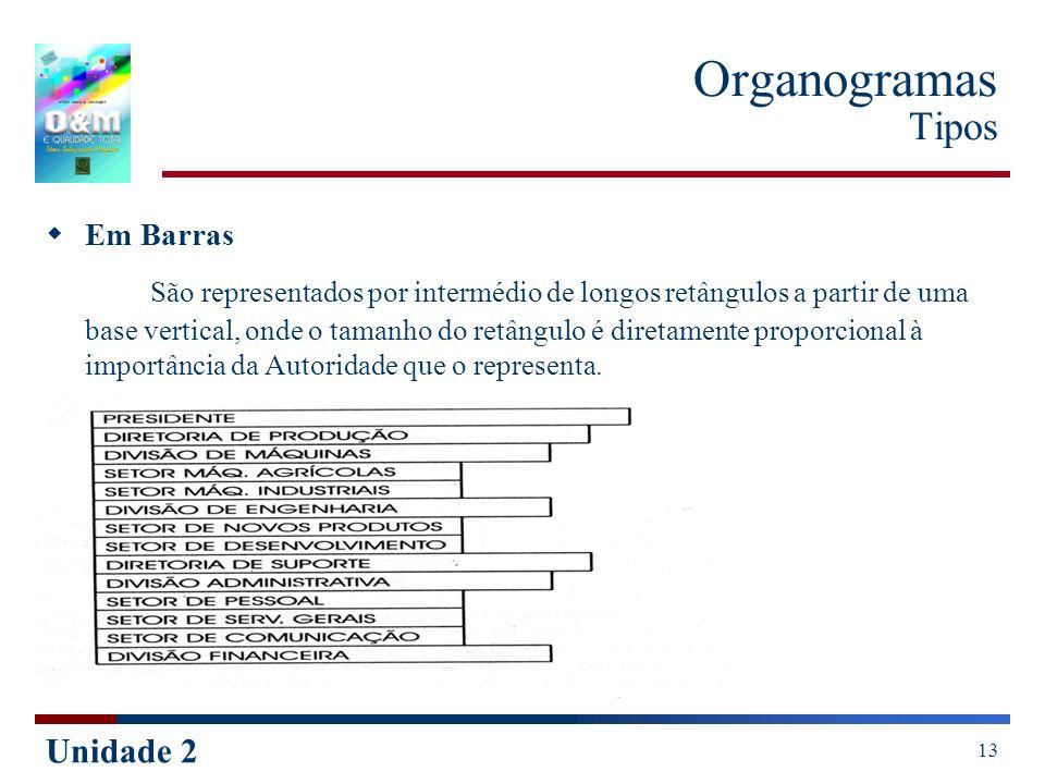 Unidade 2 13 Organogramas Tipos Em Barras São representados por intermédio de longos retângulos a partir de uma base vertical, onde o tamanho do retân