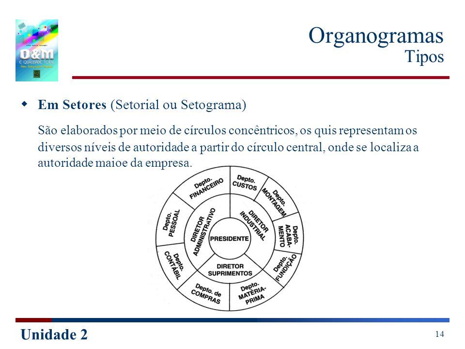 Unidade 2 14 Organogramas Tipos Em Setores (Setorial ou Setograma) São elaborados por meio de círculos concêntricos, os quis representam os diversos n