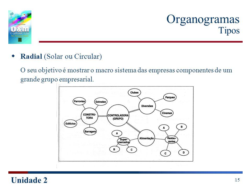Unidade 2 15 Organogramas Tipos Radial (Solar ou Circular) O seu objetivo é mostrar o macro sistema das empresas componentes de um grande grupo empres