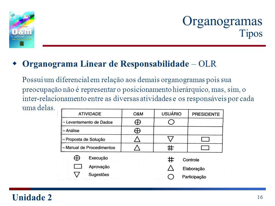 Unidade 2 16 Organogramas Tipos Organograma Linear de Responsabilidade – OLR Possui um diferencial em relação aos demais organogramas pois sua preocup