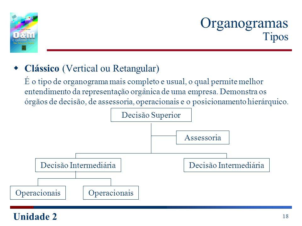 Unidade 2 18 Organogramas Tipos Clássico (Vertical ou Retangular) É o tipo de organograma mais completo e usual, o qual permite melhor entendimento da