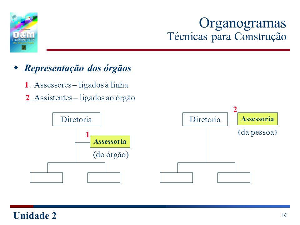 Unidade 2 19 Organogramas Técnicas para Construção Representação dos órgãos 1. Assessores – ligados à linha 2. Assistentes – ligados ao órgão Diretori