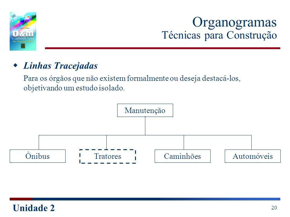 Unidade 2 20 Organogramas Técnicas para Construção Linhas Tracejadas Para os órgãos que não existem formalmente ou deseja destacá-los, objetivando um