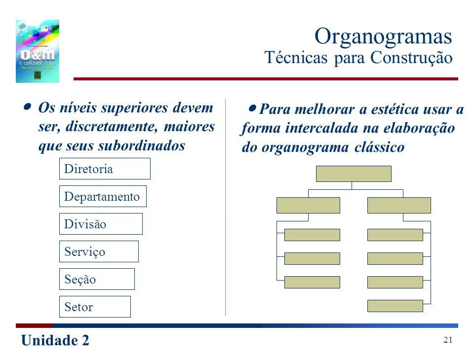 Unidade 2 21 Organogramas Técnicas para Construção Os níveis superiores devem ser, discretamente, maiores que seus subordinados Para melhorar a estéti