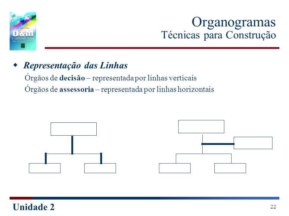 Unidade 2 22 Organogramas Técnicas para Construção Representação das Linhas Órgãos de decisão – representada por linhas verticais Órgãos de assessoria