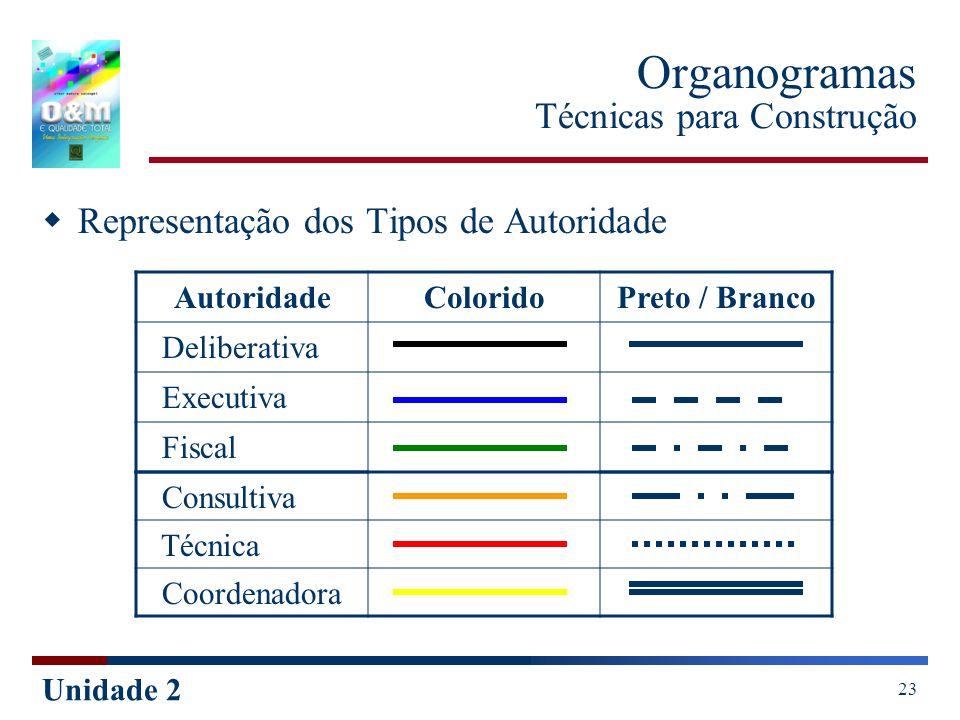 Unidade 2 23 Organogramas Técnicas para Construção Representação dos Tipos de Autoridade AutoridadeColoridoPreto / Branco Deliberativa Executiva Fisca