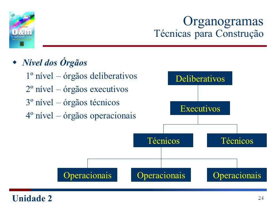 Unidade 2 24 Organogramas Técnicas para Construção Nível dos Órgãos 1º nível – órgãos deliberativos 2º nível – órgãos executivos 3º nível – órgãos téc