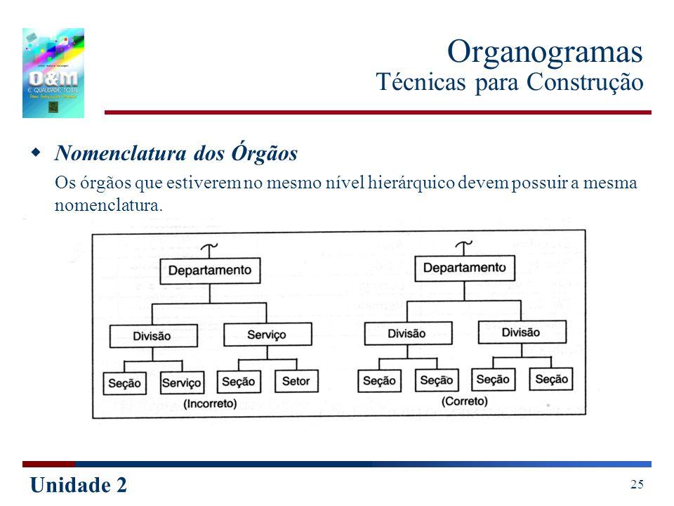 Unidade 2 25 Organogramas Técnicas para Construção Nomenclatura dos Órgãos Os órgãos que estiverem no mesmo nível hierárquico devem possuir a mesma no