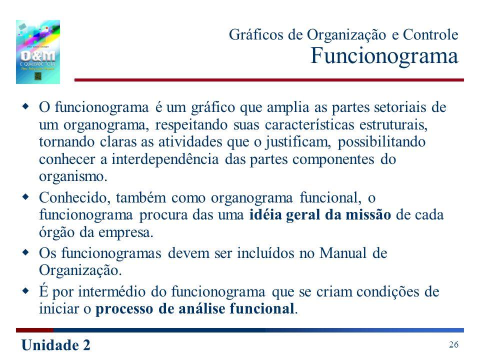 Unidade 2 26 Gráficos de Organização e Controle Funcionograma O funcionograma é um gráfico que amplia as partes setoriais de um organograma, respeitan