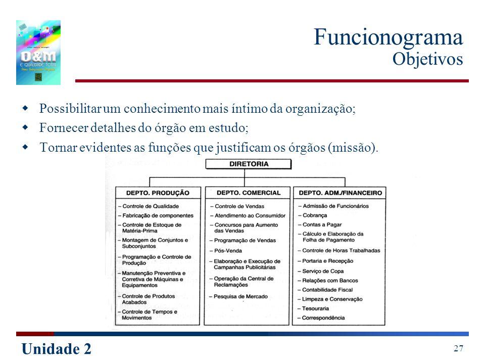 Unidade 2 27 Funcionograma Objetivos Possibilitar um conhecimento mais íntimo da organização; Fornecer detalhes do órgão em estudo; Tornar evidentes a
