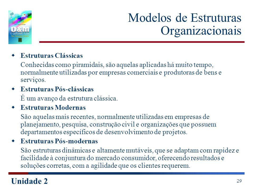 Unidade 2 29 Modelos de Estruturas Organizacionais Estruturas Clássicas Conhecidas como piramidais, são aquelas aplicadas há muito tempo, normalmente