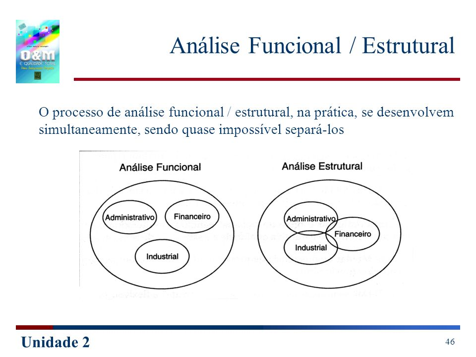 Unidade 2 46 Análise Funcional / Estrutural O processo de análise funcional / estrutural, na prática, se desenvolvem simultaneamente, sendo quase impo