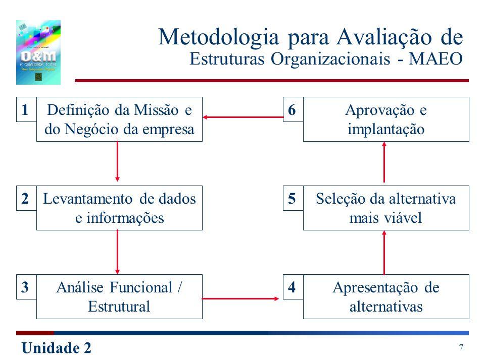 Unidade 2 7 Metodologia para Avaliação de Estruturas Organizacionais - MAEO Definição da Missão e do Negócio da empresa Seleção da alternativa mais vi