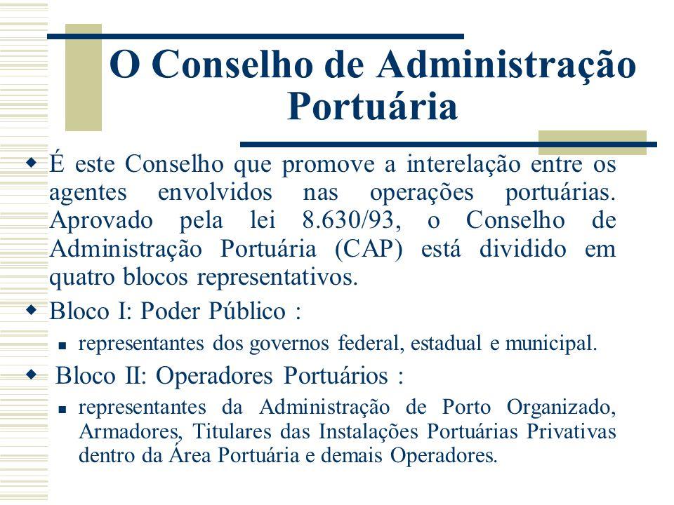 O Conselho de Administração Portuária É este Conselho que promove a interelação entre os agentes envolvidos nas operações portuárias. Aprovado pela le