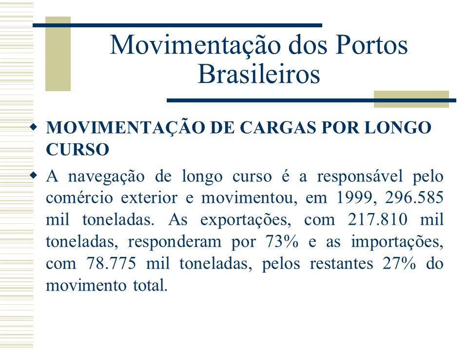 Movimentação dos Portos Brasileiros MOVIMENTAÇÃO DE CARGAS POR LONGO CURSO A navegação de longo curso é a responsável pelo comércio exterior e movimen