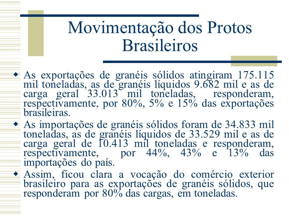 Movimentação dos Protos Brasileiros As exportações de granéis sólidos atingiram 175.115 mil toneladas, as de granéis líquidos 9.682 mil e as de carga