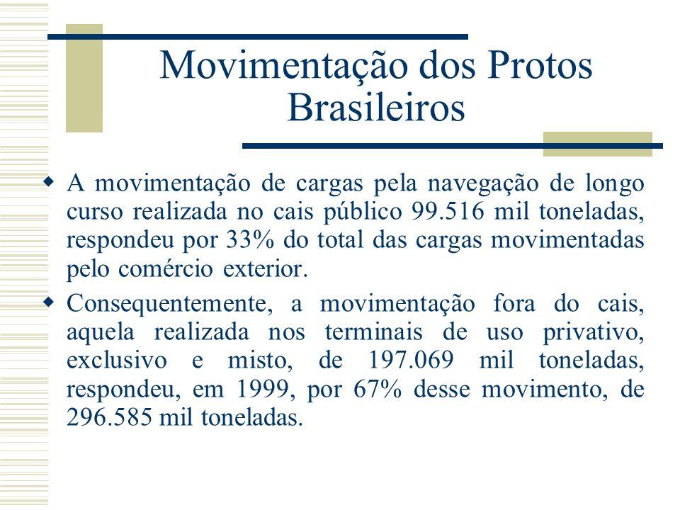Movimentação dos Protos Brasileiros A movimentação de cargas pela navegação de longo curso realizada no cais público 99.516 mil toneladas, respondeu p
