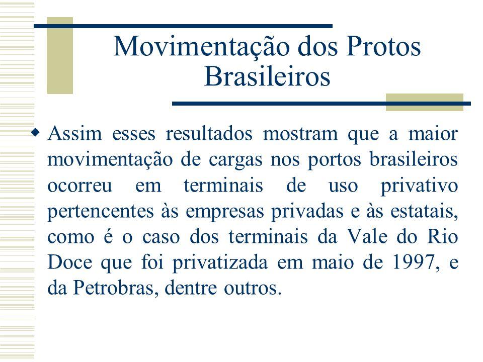 Movimentação dos Protos Brasileiros Assim esses resultados mostram que a maior movimentação de cargas nos portos brasileiros ocorreu em terminais de u