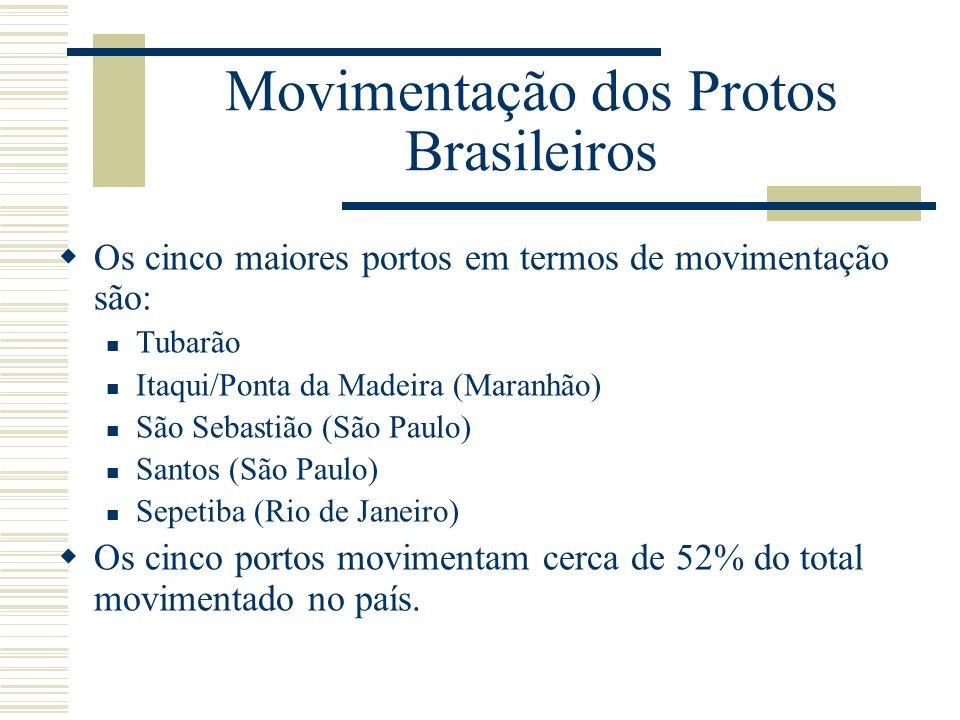 Movimentação dos Protos Brasileiros Os cinco maiores portos em termos de movimentação são: Tubarão Itaqui/Ponta da Madeira (Maranhão) São Sebastião (S