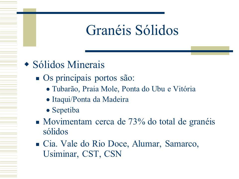 Granéis Sólidos Sólidos Minerais Os principais portos são: Tubarão, Praia Mole, Ponta do Ubu e Vitória Itaqui/Ponta da Madeira Sepetiba Movimentam cer