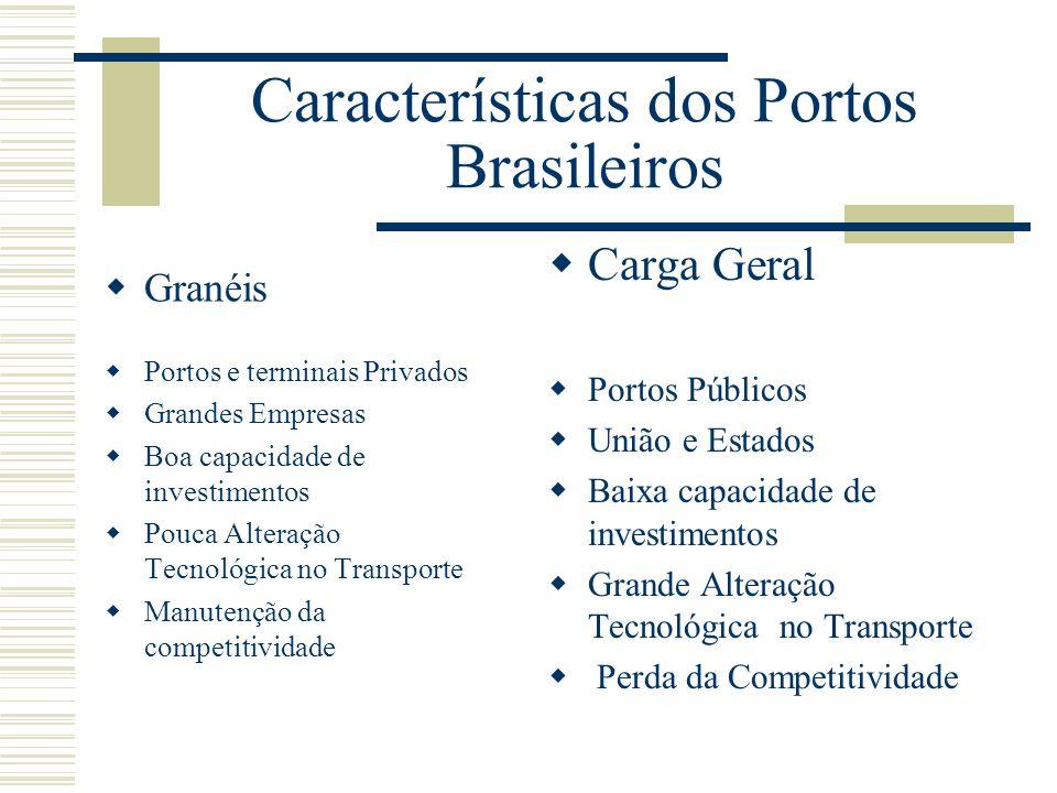 Características dos Portos Brasileiros Granéis Portos e terminais Privados Grandes Empresas Boa capacidade de investimentos Pouca Alteração Tecnológic