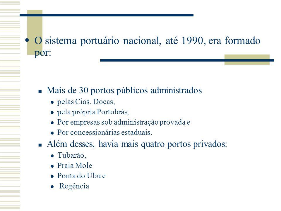 O sistema portuário nacional, até 1990, era formado por: Mais de 30 portos públicos administrados pelas Cias. Docas, pela própria Portobrás, Por empre