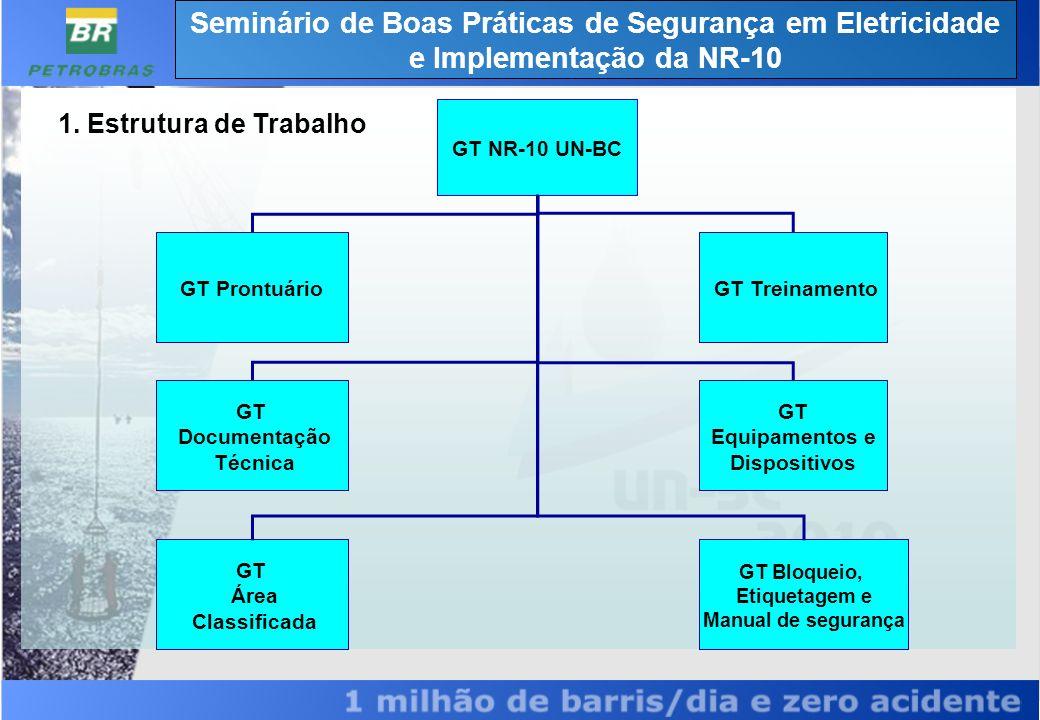Estrutura de Trabalho Características Simultaneidade frente à complexidade da adequação; Equipes Multidisciplinares; (Representatividade; OP`s, ISUP, TI-DS, TI-DT, RH,SMS e ST) Compartilhamento de decisões; Dinâmica das reuniões; Proposição x Discussão x Decisão; Planilha de Divisão de itens (Mestre e interfaces).