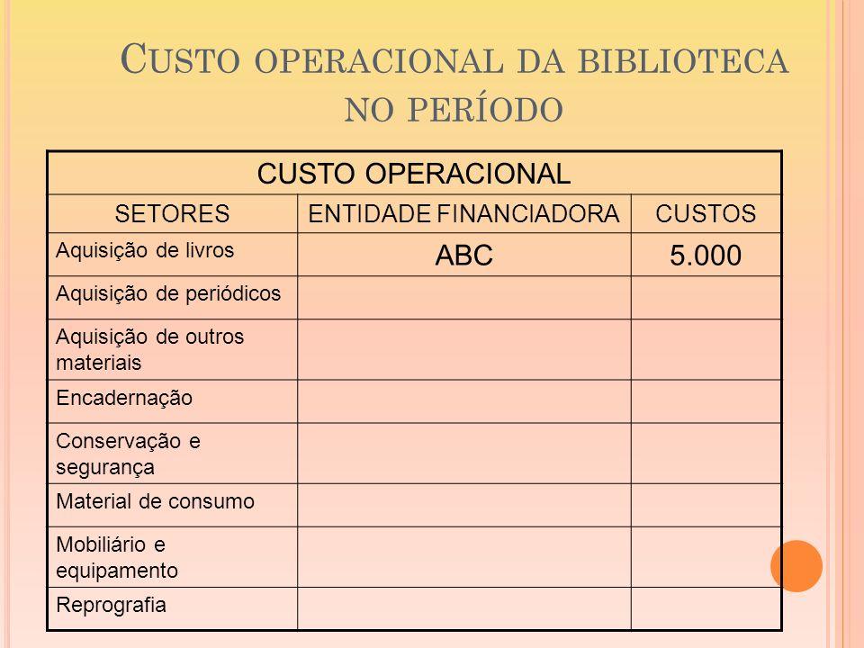 C USTO OPERACIONAL DA BIBLIOTECA NO PERÍODO CUSTO OPERACIONAL SETORESENTIDADE FINANCIADORACUSTOS Aquisição de livros ABC5.000 Aquisição de periódicos