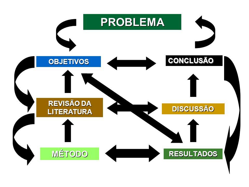 CONCLUSÃO PROBLEMA OBJETIVOS REVISÃO DA LITERATURA MÉTODO DISCUSSÃO RESULTADOS