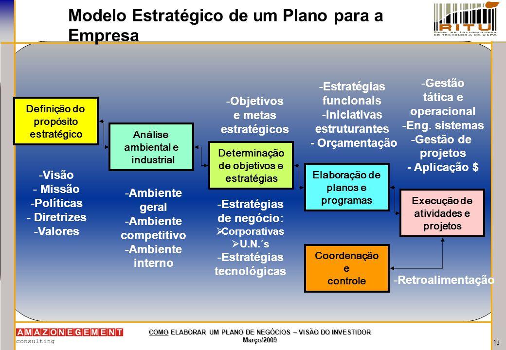 13 COMO ELABORAR UM PLANO DE NEGÓCIOS – VISÃO DO INVESTIDOR Março/2009 Modelo Estratégico de um Plano para a Empresa Definição do propósito estratégic