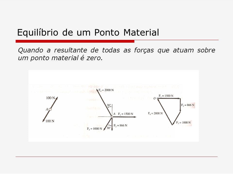 Equilíbrio de um Ponto Material Quando a resultante de todas as forças que atuam sobre um ponto material é zero.