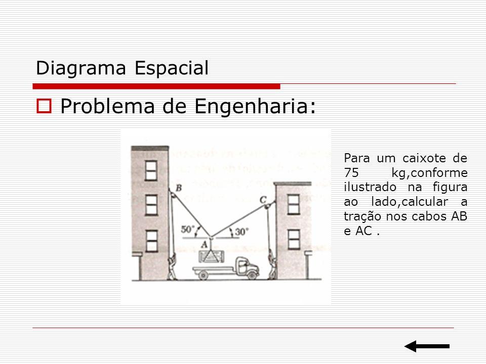 Diagrama Espacial Problema de Engenharia: Para um caixote de 75 kg,conforme ilustrado na figura ao lado,calcular a tração nos cabos AB e AC.