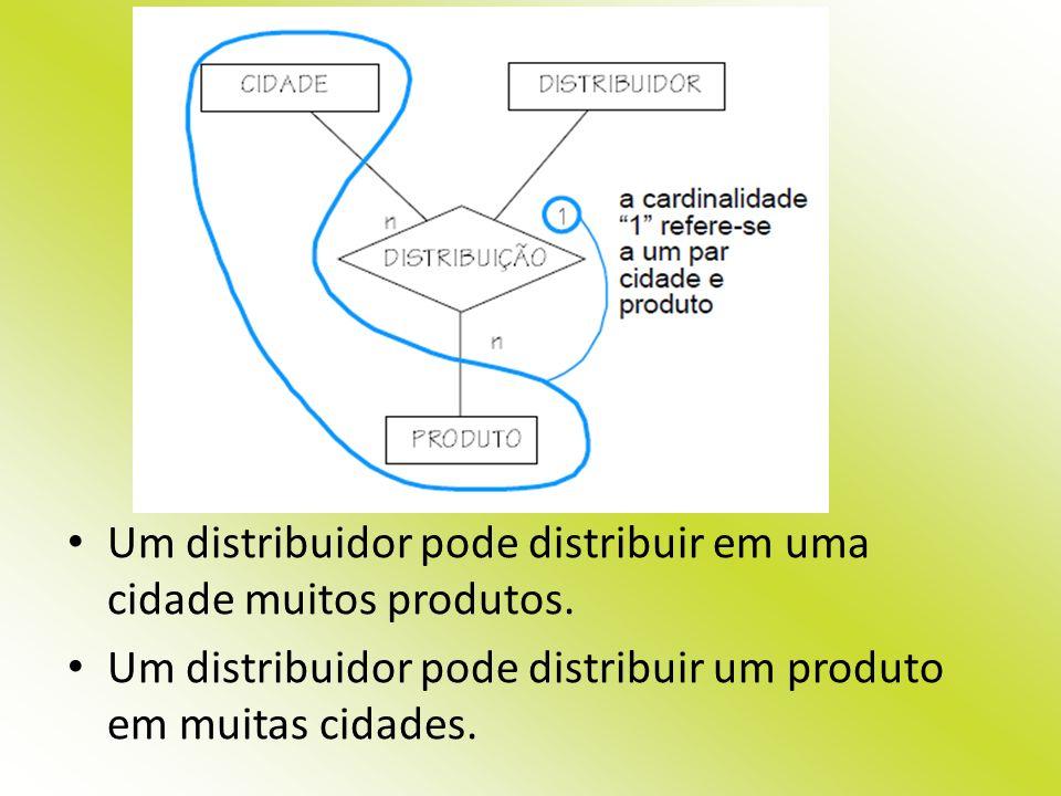 Um distribuidor pode distribuir em uma cidade muitos produtos. Um distribuidor pode distribuir um produto em muitas cidades.