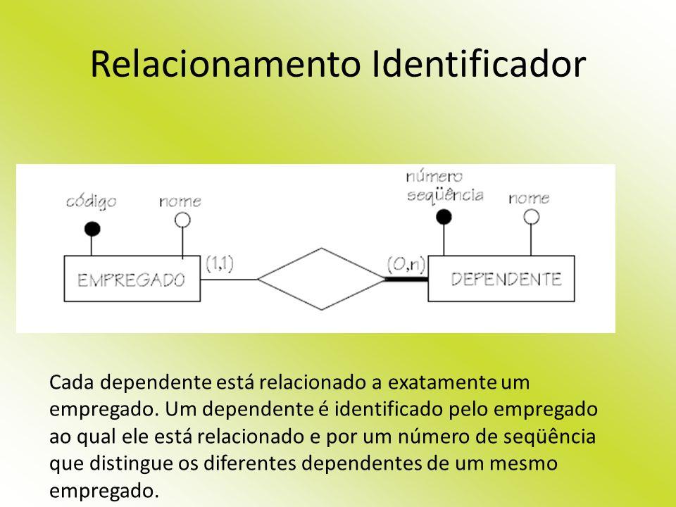 Relacionamento Identificador Cada dependente está relacionado a exatamente um empregado. Um dependente é identificado pelo empregado ao qual ele está