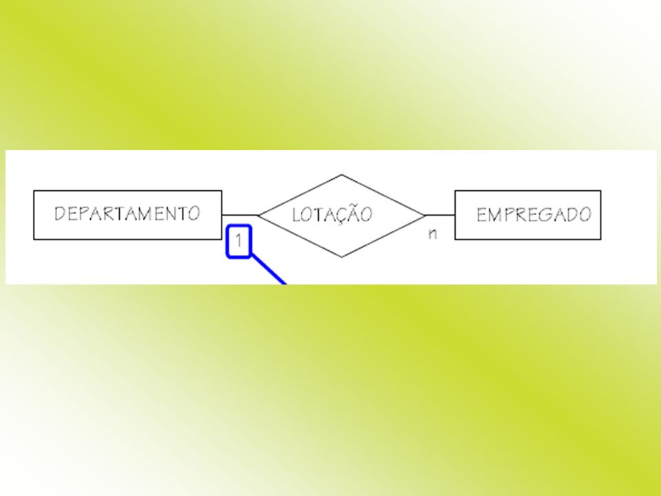 A cardinalidade máxima pode ser usada para classificar relacionamentos binários.