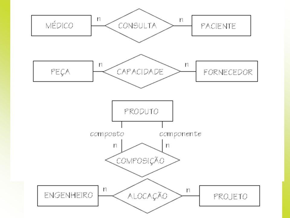 nome e código são atributos obrigatórios (cardinalidade mínima 1 – cada entidade possui no mínimo um valor associado) e mono-valorados (cardinalidade máxima 1 – cada entidade possui no máximo um valor associado).