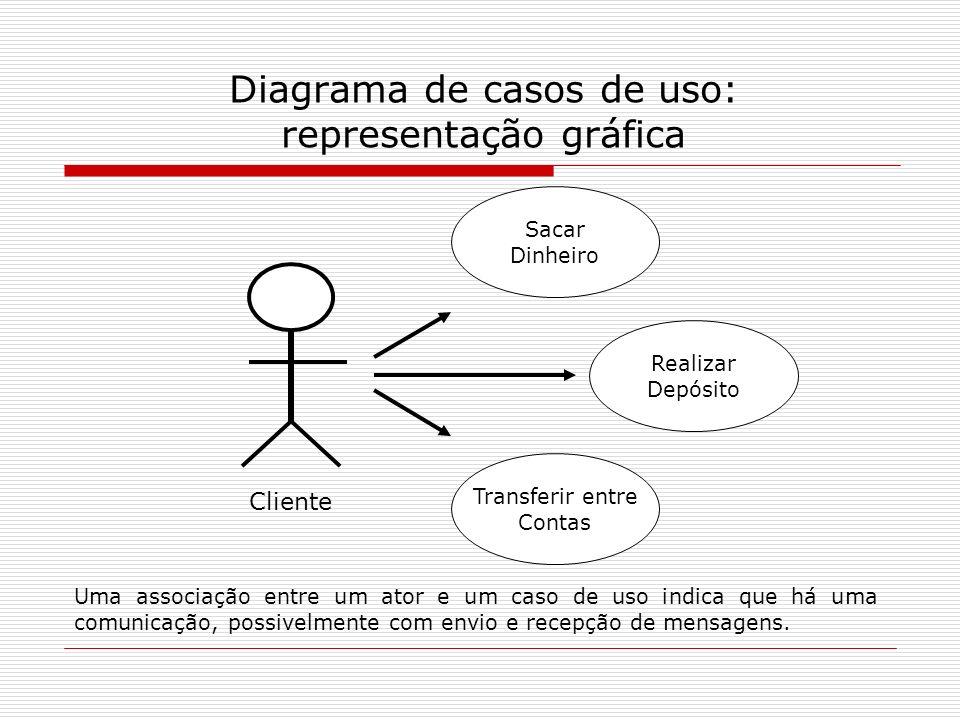 Diagrama de casos de uso: representação gráfica Cliente Sacar Dinheiro Realizar Depósito Transferir entre Contas Uma associação entre um ator e um cas