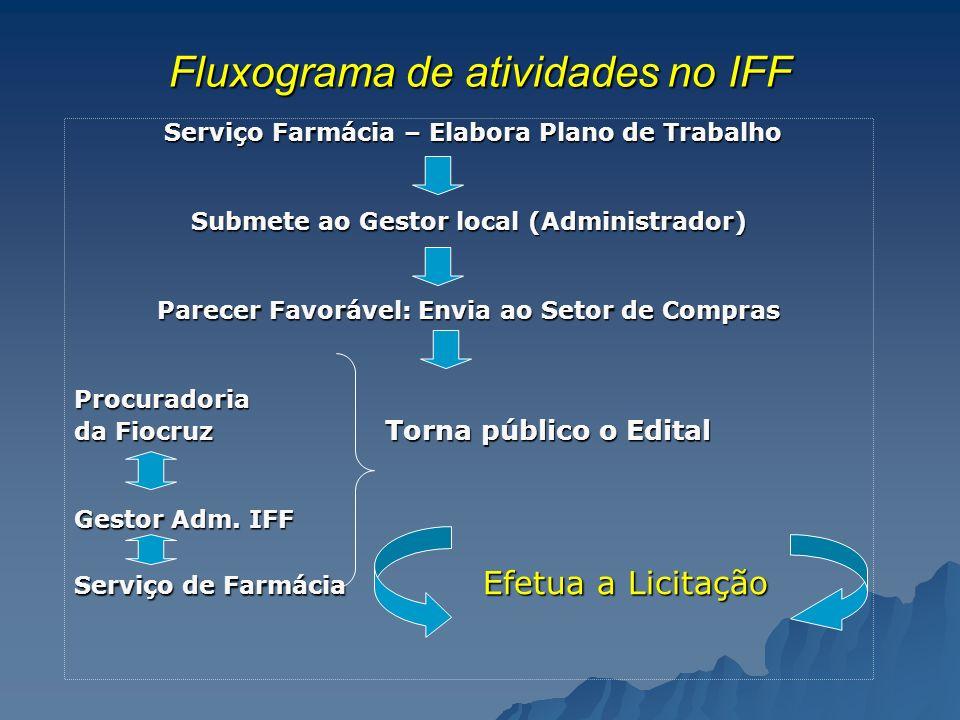 Fluxograma de atividades no IFF Serviço Farmácia – Elabora Plano de Trabalho Serviço Farmácia – Elabora Plano de Trabalho Submete ao Gestor local (Adm