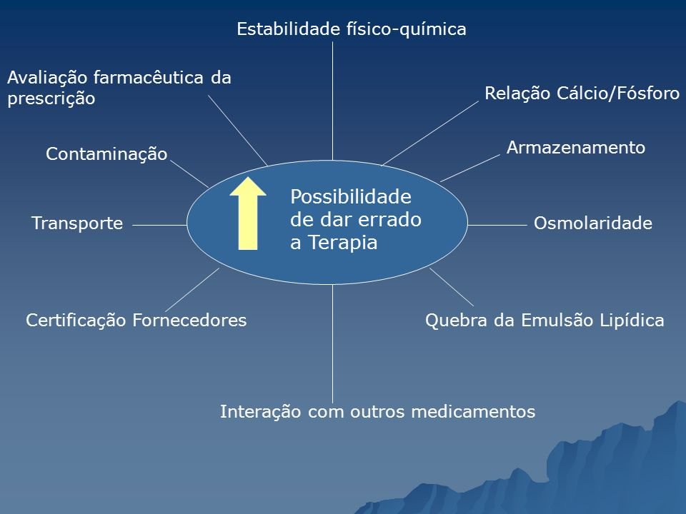 Avaliação farmacêutica da prescrição Estabilidade físico-química Relação Cálcio/Fósforo Osmolaridade Contaminação Quebra da Emulsão Lipídica Transport