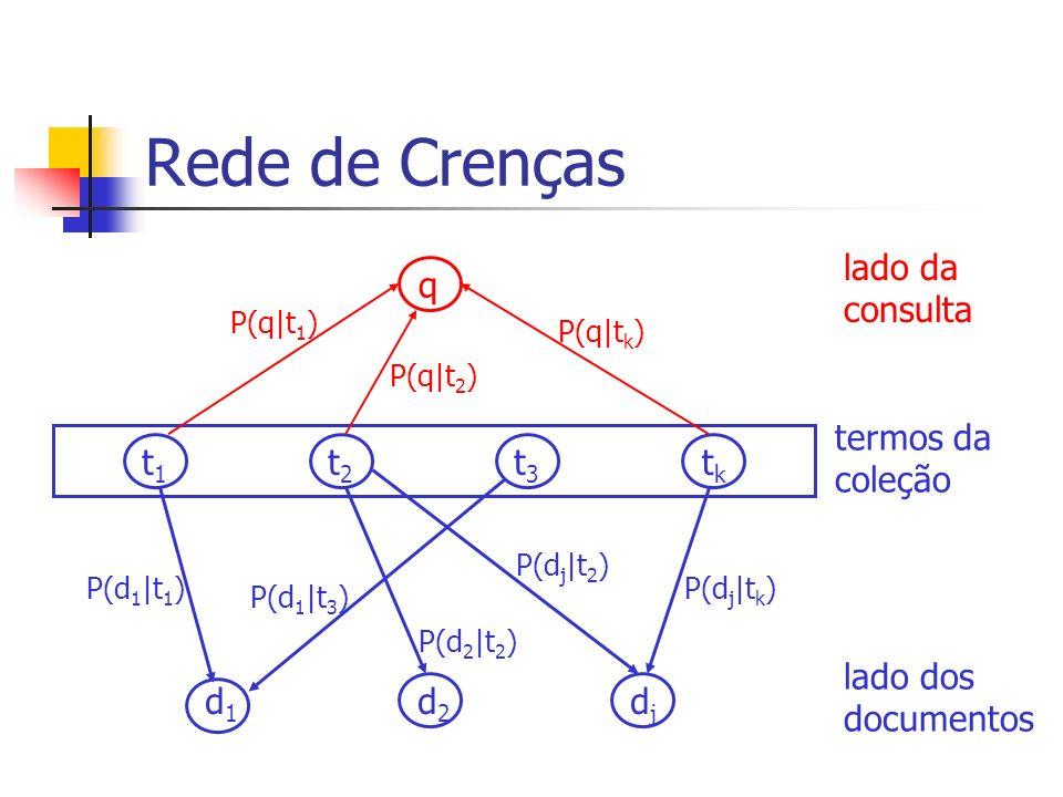 Rede de Crenças t1t1 t2t2 t3t3 tktk q d1d1 d2d2 djdj lado da consulta termos da coleção lado dos documentos P(q|t 1 ) P(q|t 2 ) P(q|t k ) P(d 1 |t 1 )
