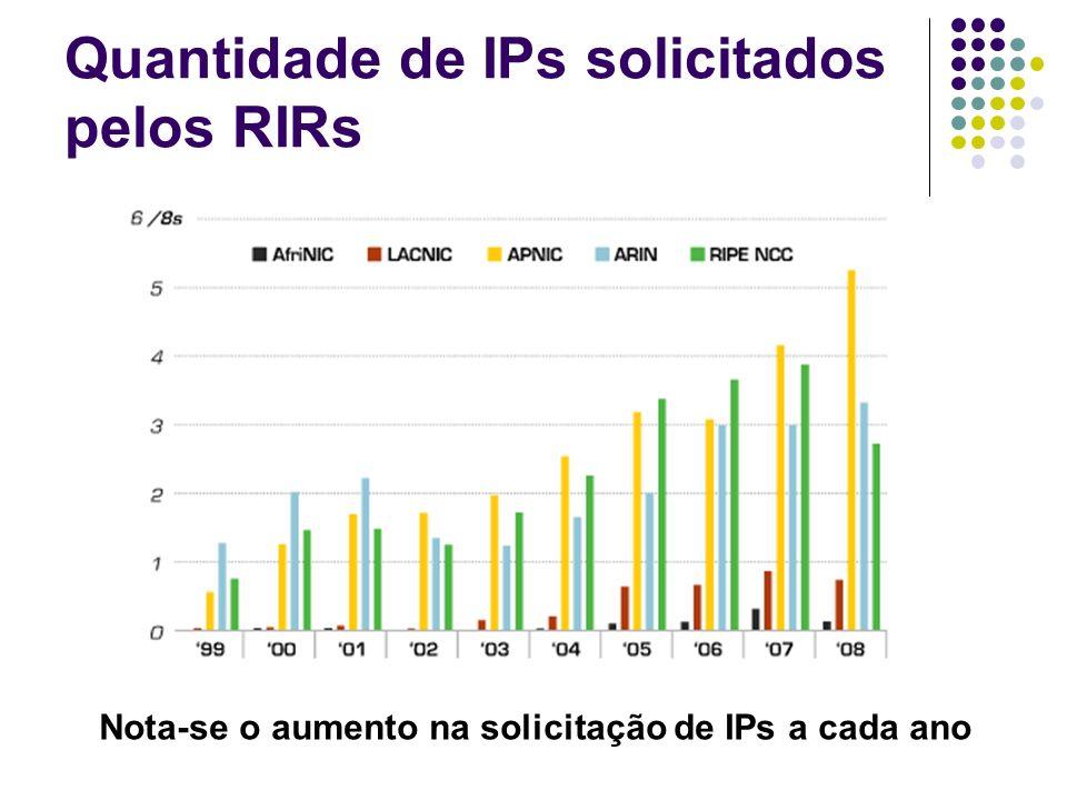 Quantidade de IPs solicitados pelos RIRs Nota-se o aumento na solicitação de IPs a cada ano