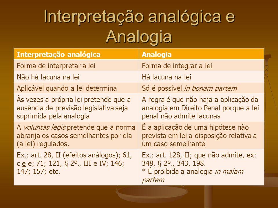 Interpretação analógica e Analogia Interpretação analógicaAnalogia Forma de interpretar a leiForma de integrar a lei Não há lacuna na leiHá lacuna na