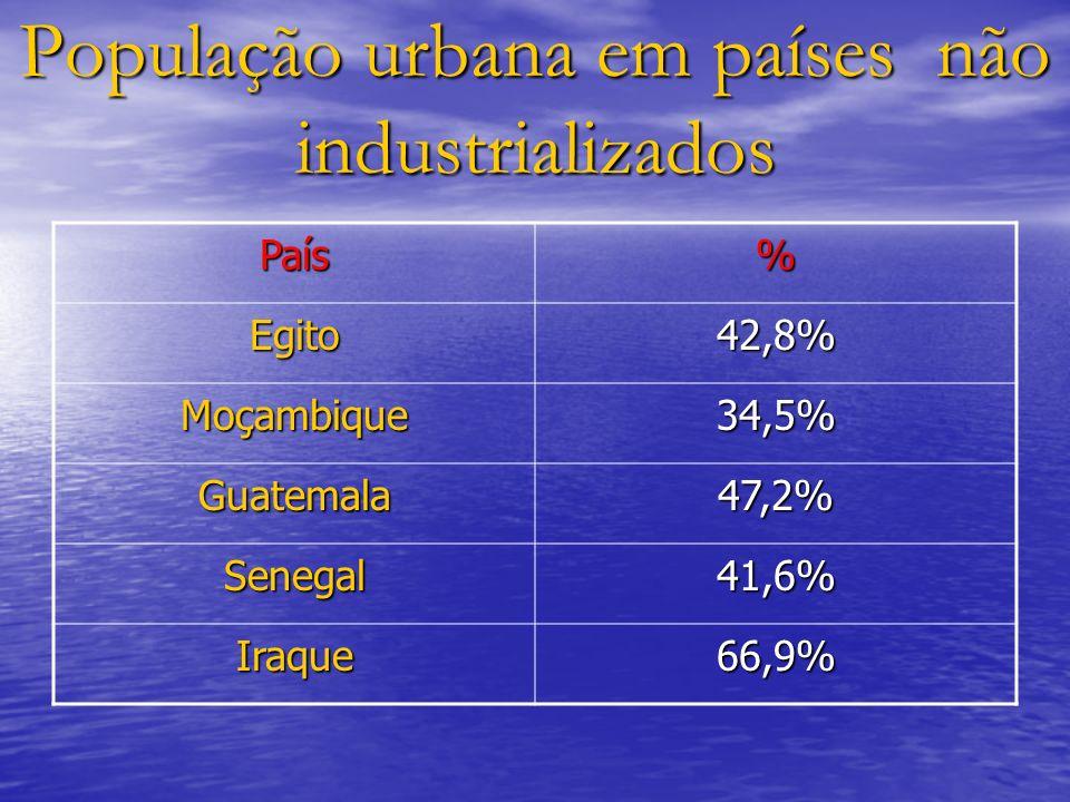 População urbana em países não industrializados País% Egito42,8% Moçambique34,5% Guatemala47,2% Senegal41,6% Iraque66,9%