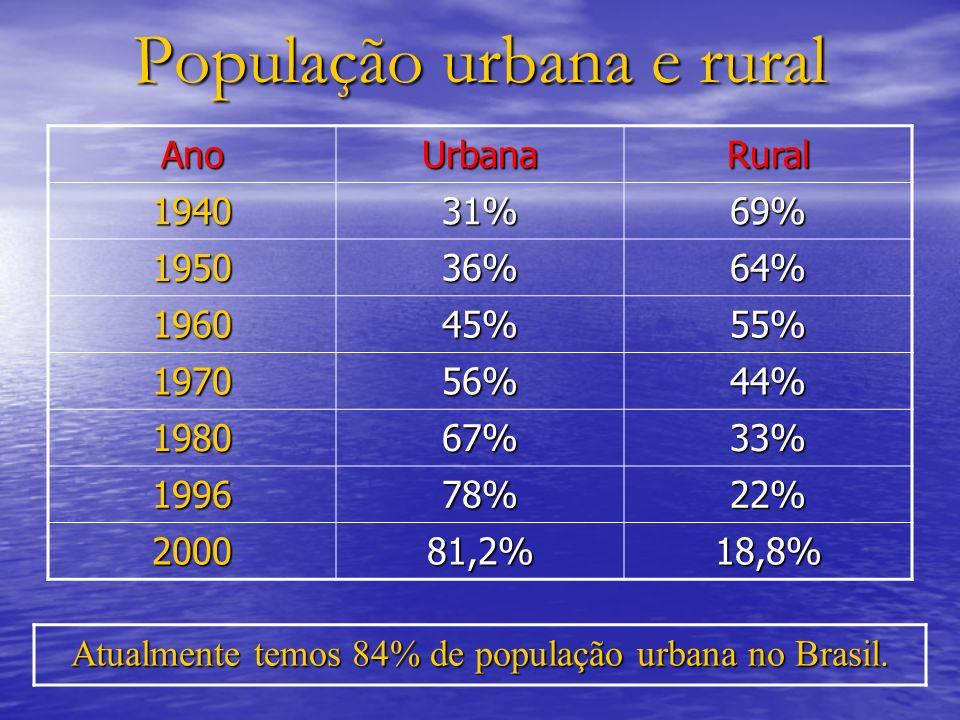 População urbana e rural AnoUrbanaRural 194031%69% 195036%64% 196045%55% 197056%44% 198067%33% 199678%22% 200081,2%18,8% Atualmente temos 84% de popul