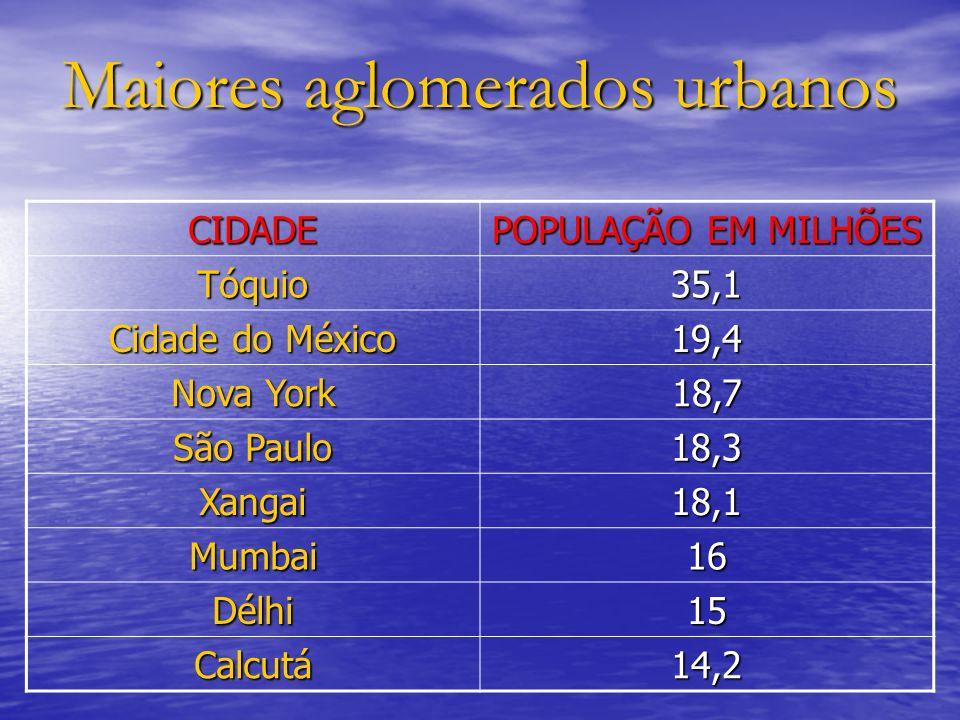 Maiores aglomerados urbanos CIDADE POPULAÇÃO EM MILHÕES Tóquio35,1 Cidade do México 19,4 Nova York 18,7 São Paulo 18,3 Xangai18,1 Mumbai16 Délhi15 Cal