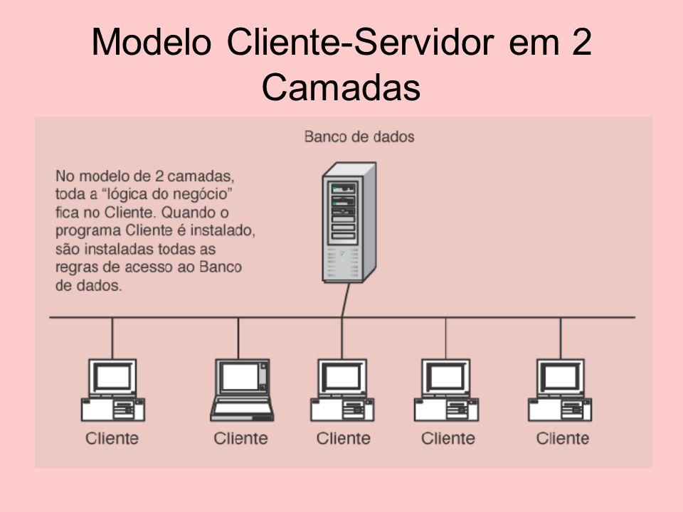 Modelo em 2 Camadas Neste modelo,cada programa é instalado na estação de trabalho Cliente.