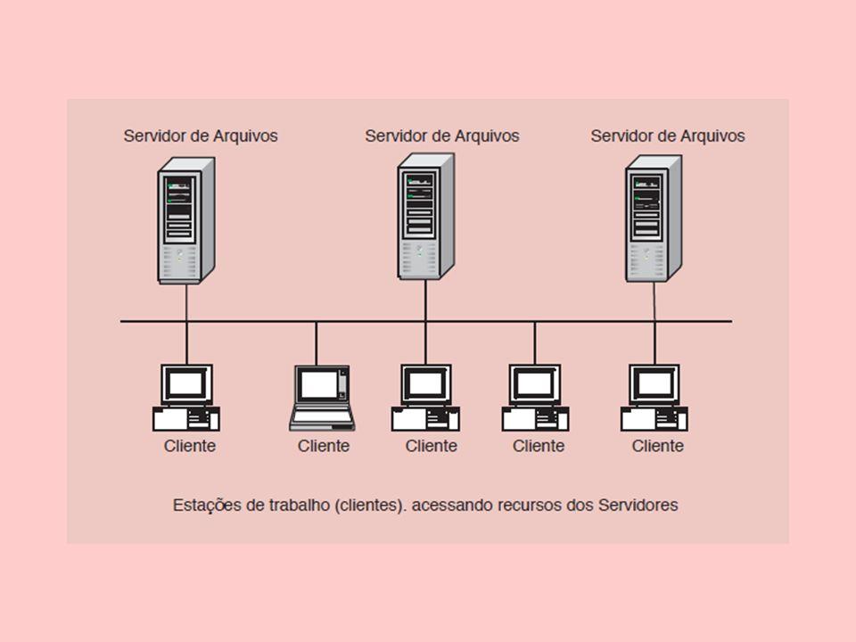 Papéis dos Servidores Os servidores podem desempenhar diversos outros papéis, tais como: –Servidor de Internet/Intranet; –Controlador de domínio; –Servidor de banco de dados; –Servidor de correio eletrônico e de ferramentas de colaboração; –...