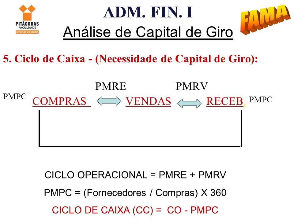 ADM. FIN. I Análise de Capital de Giro 5. Ciclo de Caixa - (Necessidade de Capital de Giro): PMRE PMRV COMPRAS VENDAS RECEB. CICLO OPERACIONAL = PMRE